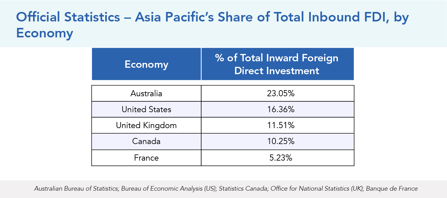 Asia Pacific's Share of Total Inbound FDI, by Inbound Economy