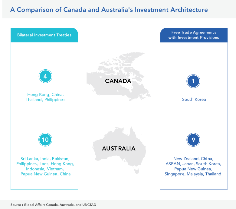 Canada and Australia Investment Architecture Comparison