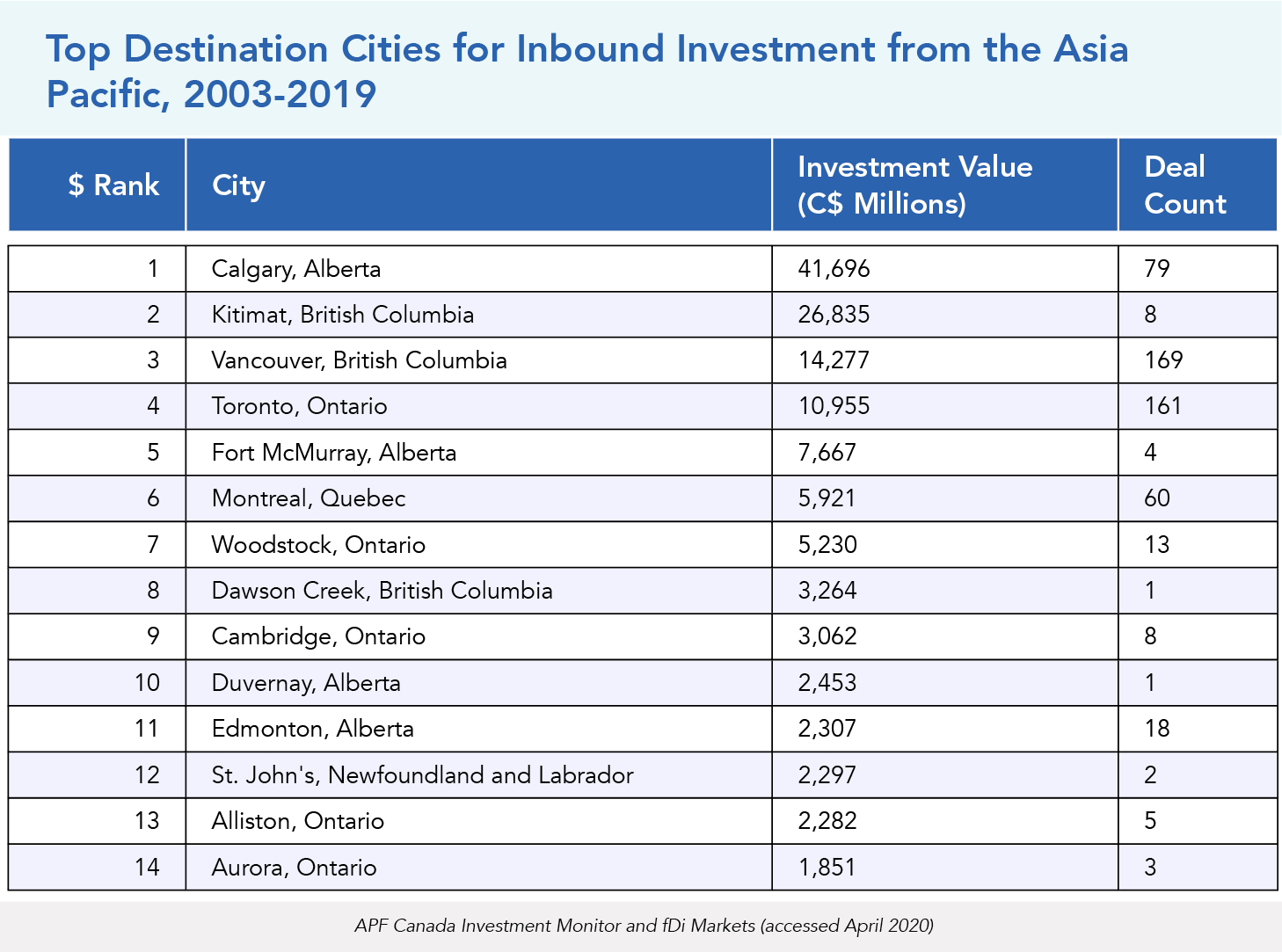 Top Destination Cities for Inbound Investment from the Asia Pacific, 2003-2019