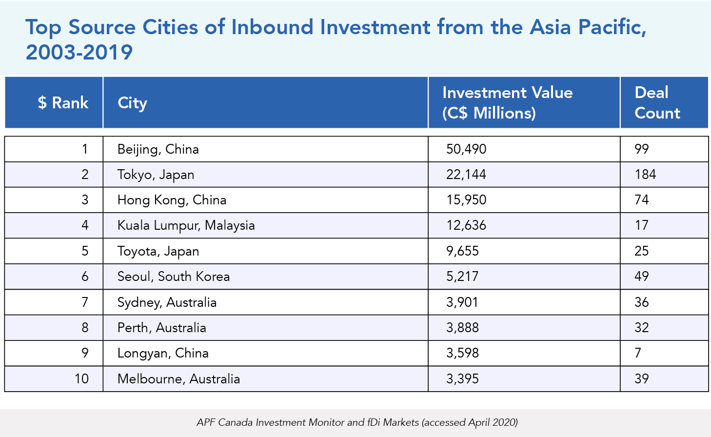 Top Source Cities of Inbound Investment from the Asia Pacific, 2003-2019