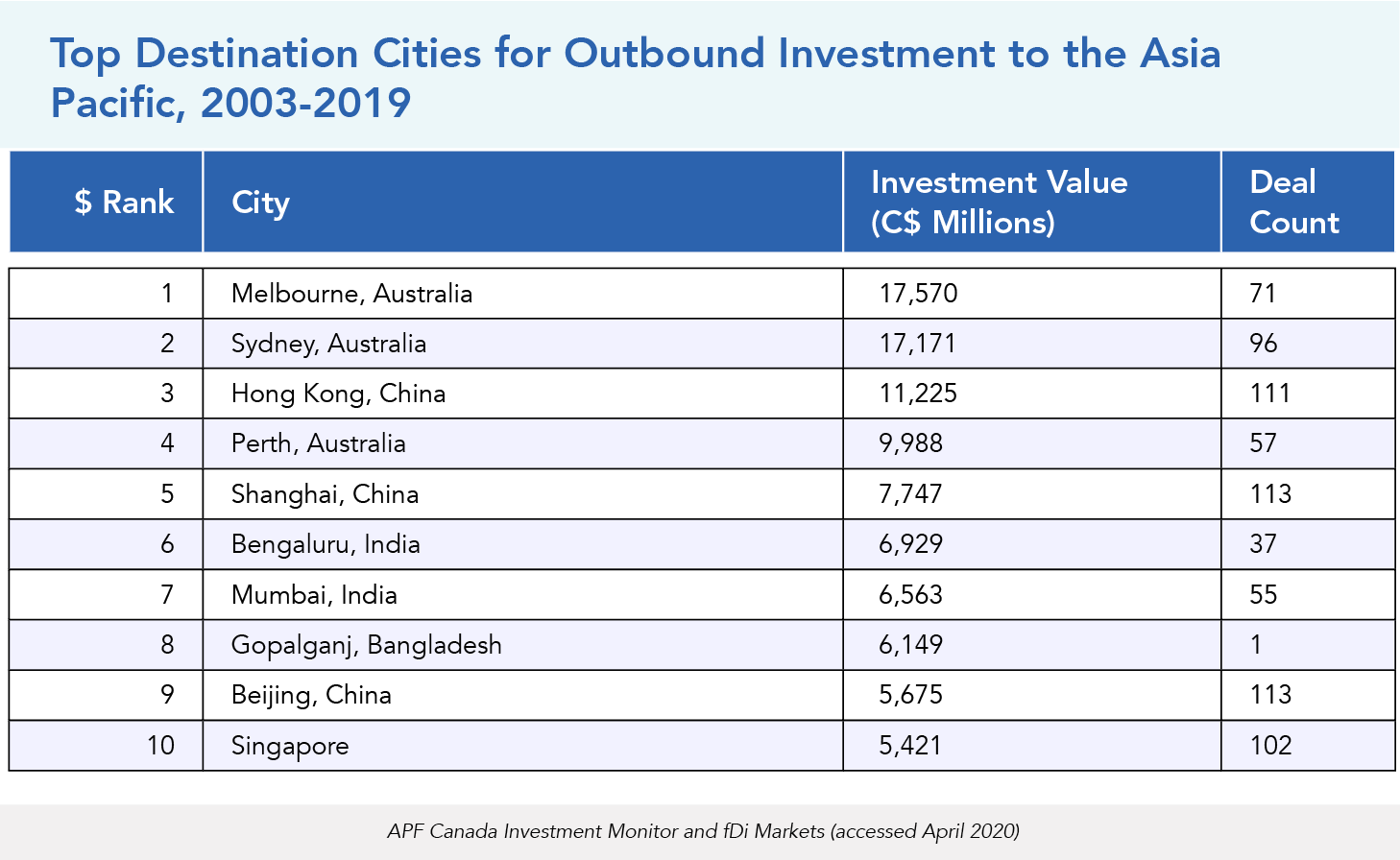 Top Destination Cities for Outbound Investment to the Asia Pacific, 2003-2019
