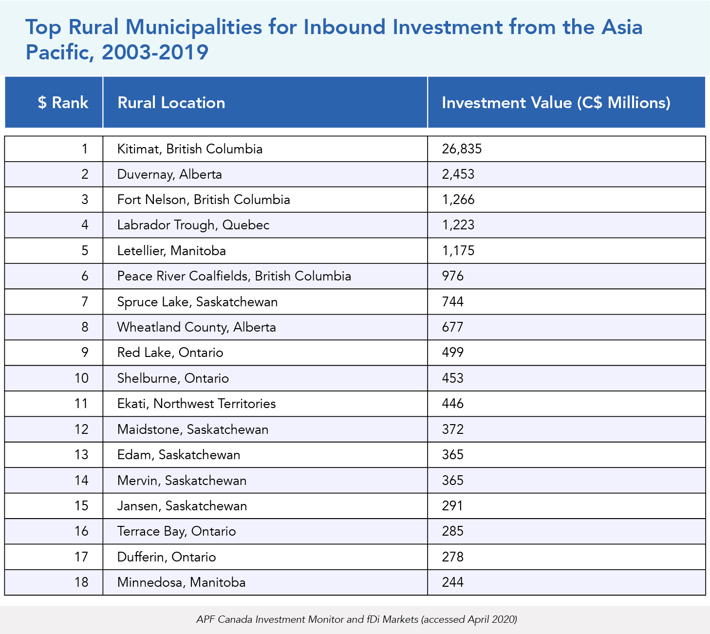 Top Rural Municipalities for Inbound Investment from the Asia Pacific, 2003-2019