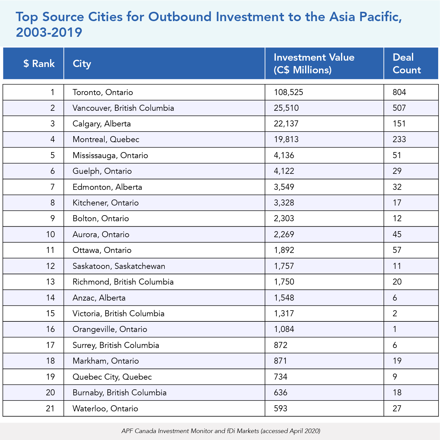 Top Source Cities of Outbound Investment to the Asia Pacific, 2003-2019