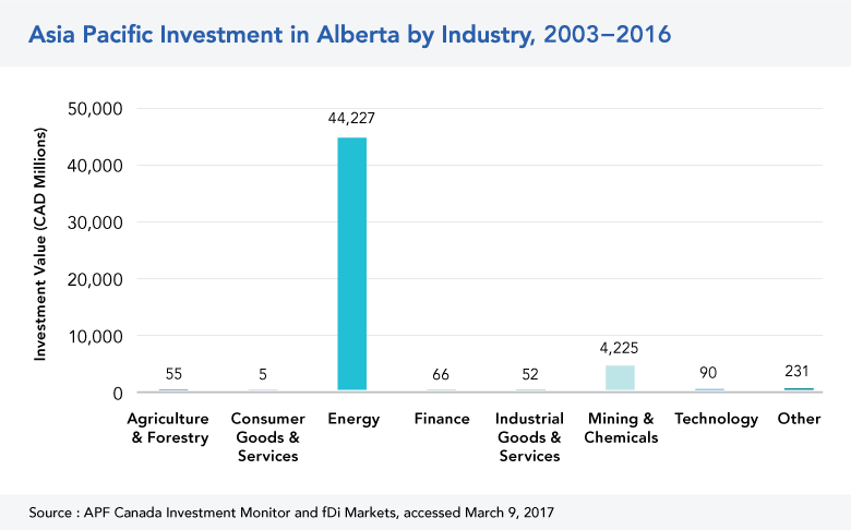 Asia Pacific Investment in AB