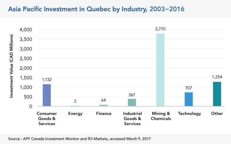 Asia Pacific Investment in QC