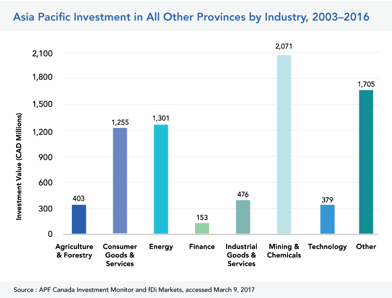 Asia Pacific Investment in Other Provinces