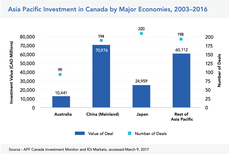 Asia Pacific Investment in Canada by Major Economy