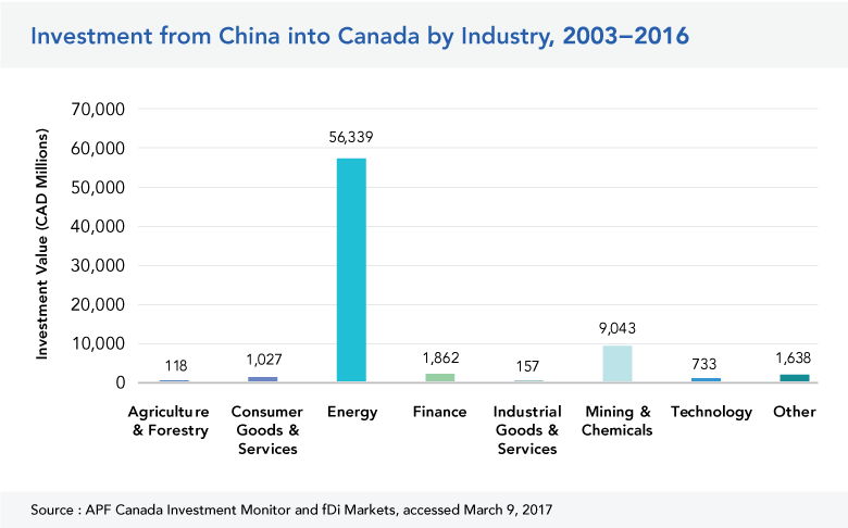 Investment from China into Canada by Industry