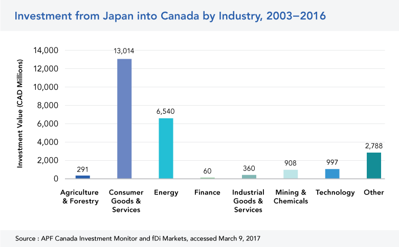 Japan Investment in Canada by Industry