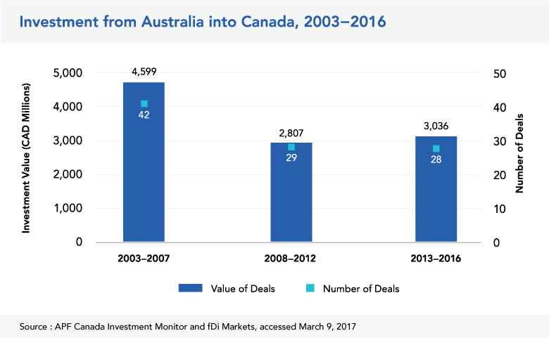 Investment from Australia into Canada