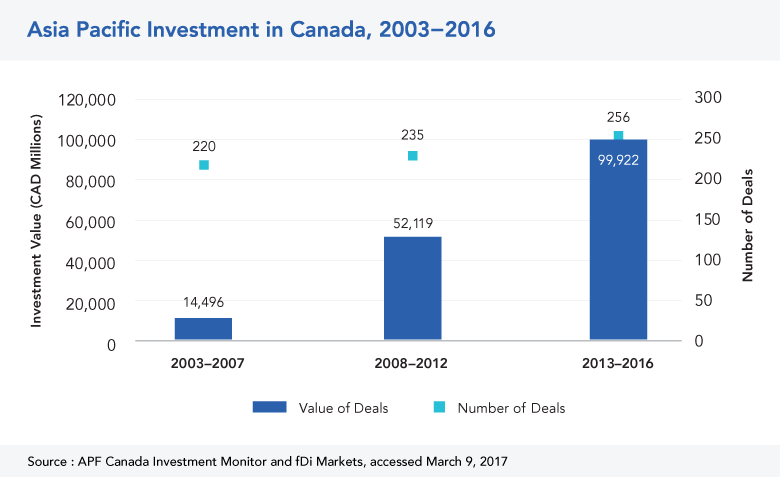Asia Pacific Investment in Canada