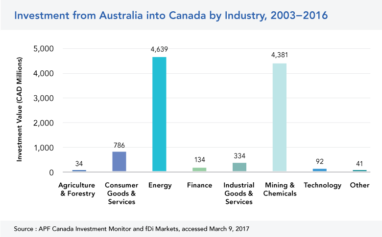 Australia Investment in Canada by Industry