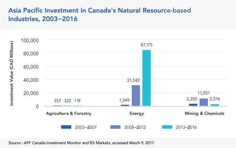 Asia Pacific Investment in Canada's Natural Resources