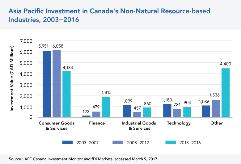 Asia Pacific Investment in Canada's Non-Natural Resources