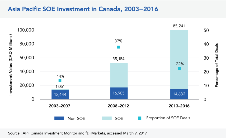 Asia Pacific SOE Investment in Canada
