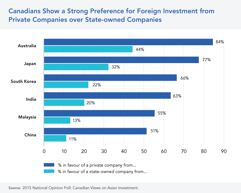 Canadian Opinion on Private versus SOE Investment