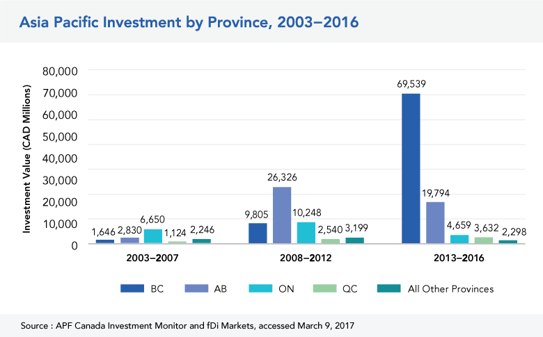 Asia Pacific Investment by Province