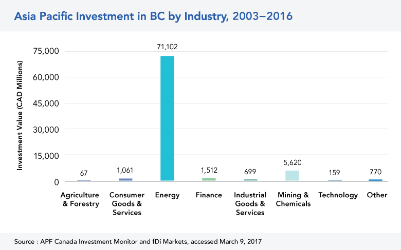Asia Pacific Investment in BC