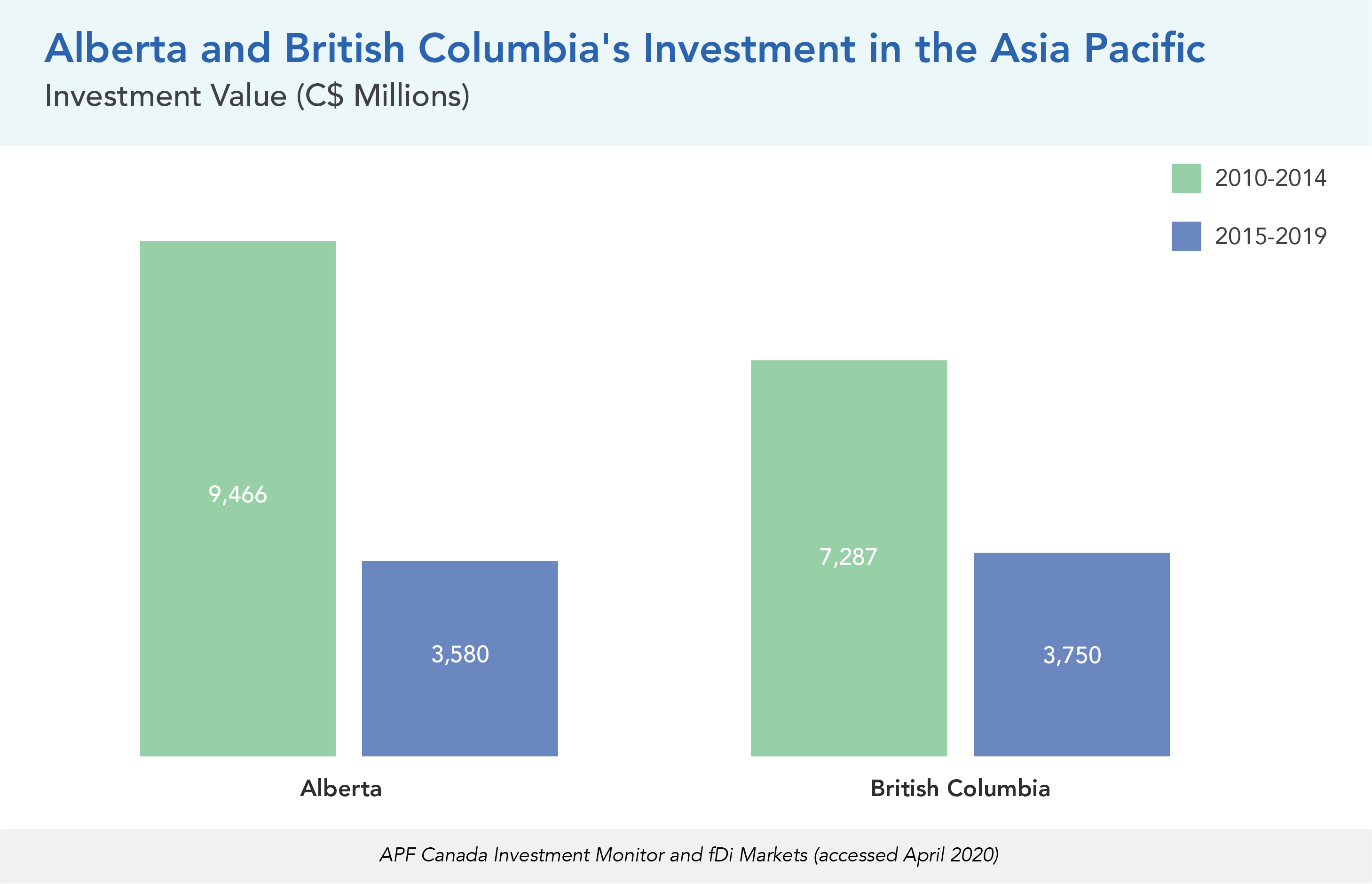 Alberta and British Columbia's Investment in the Asia Pacific