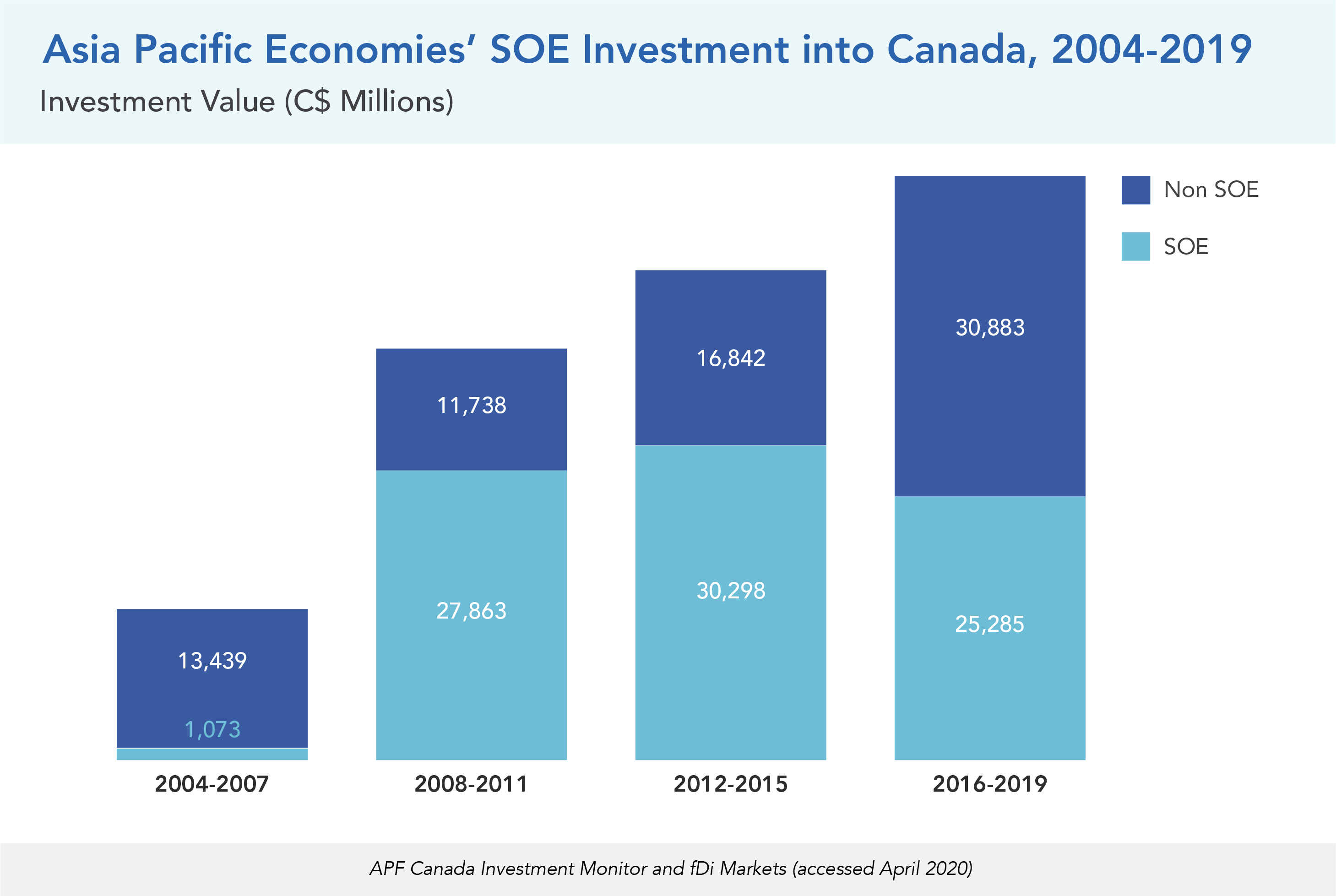 Asia Pacific Economies' SOE Investment into Canada, 2004-2019
