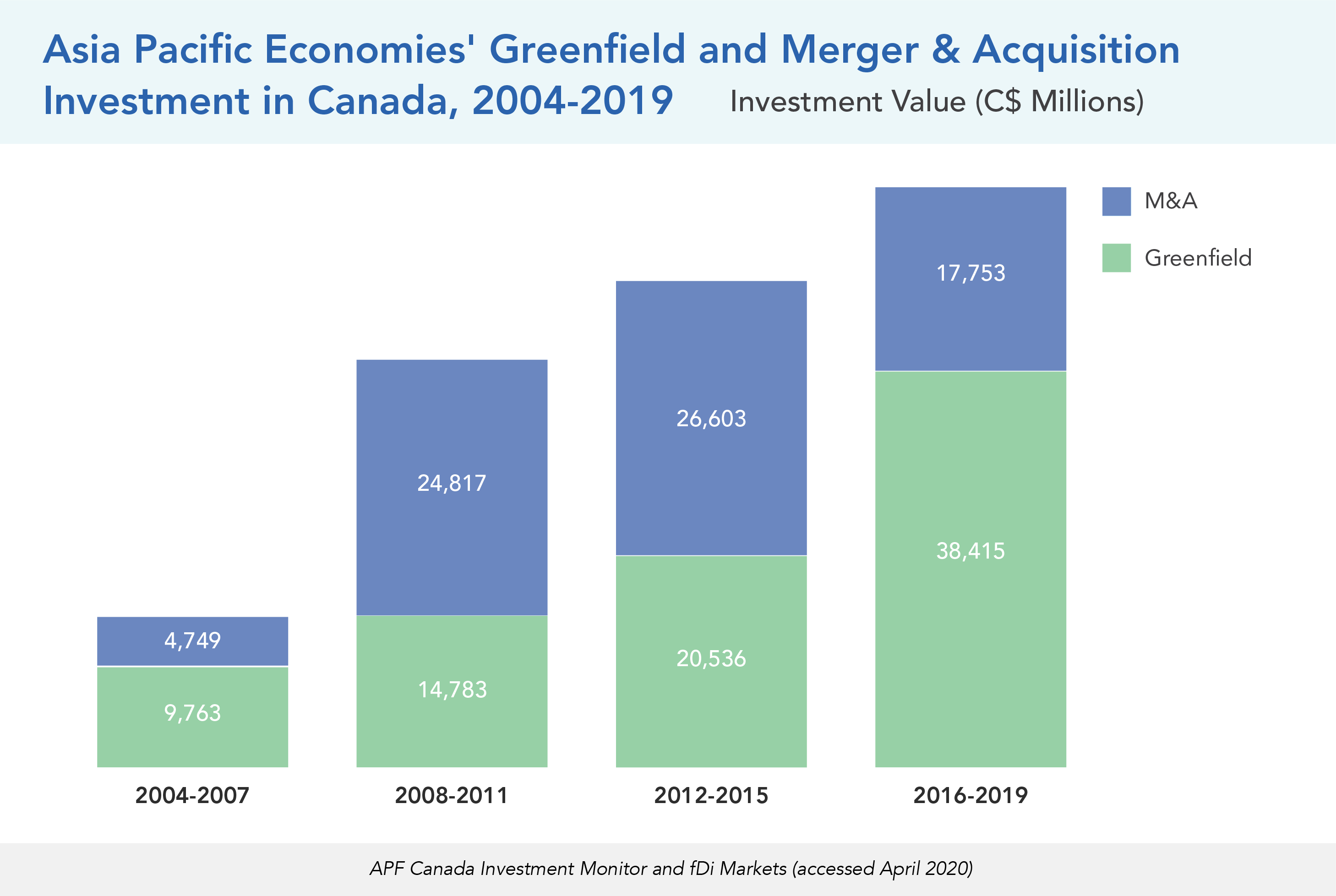 Asia Pacific Economies' Greenfield and Merger & Acquisition Investment in Canada, 2004-2019