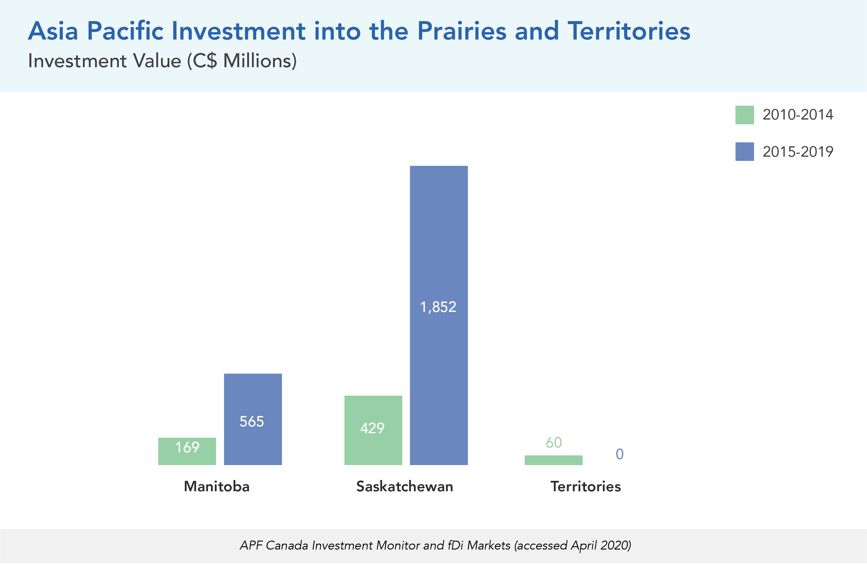 Asia Pacific Investment into the Prairies and Territories