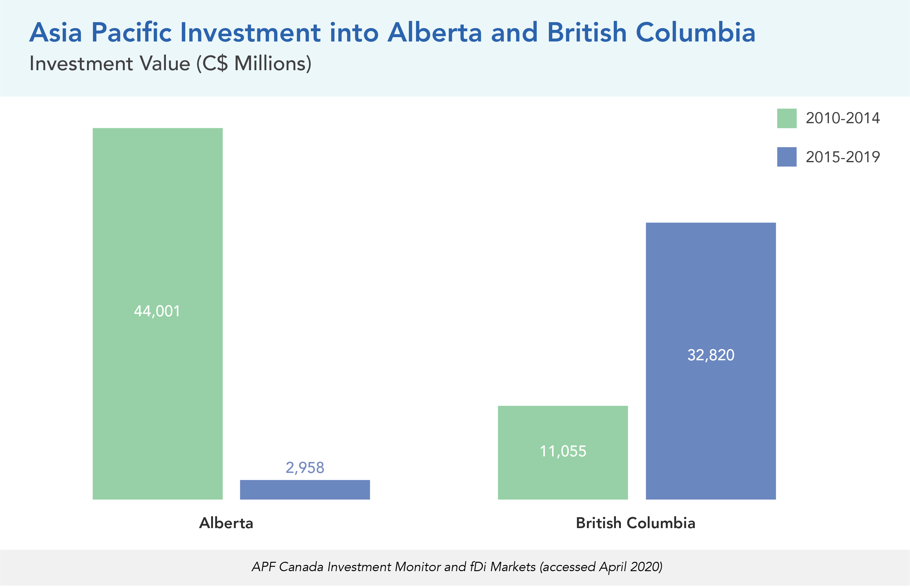 Asia Pacific Investment into Alberta and British Columbia