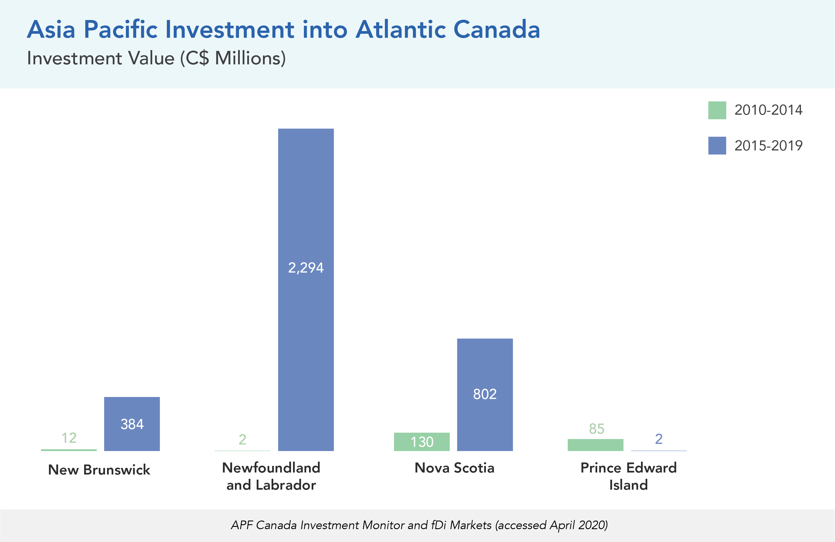 Asia Pacific Investment into Atlantic Canada