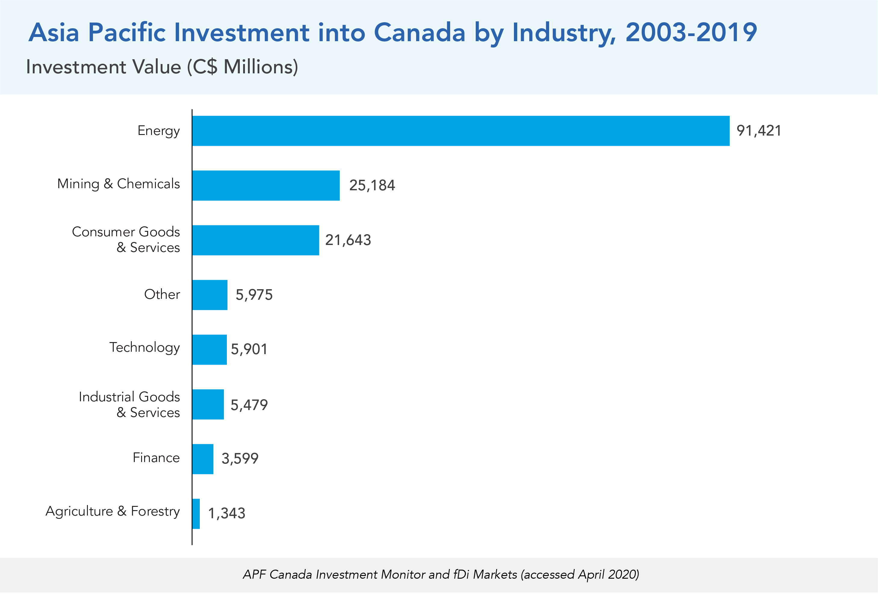 Asia Pacific Investment into Canada by Industry, 2003-2019