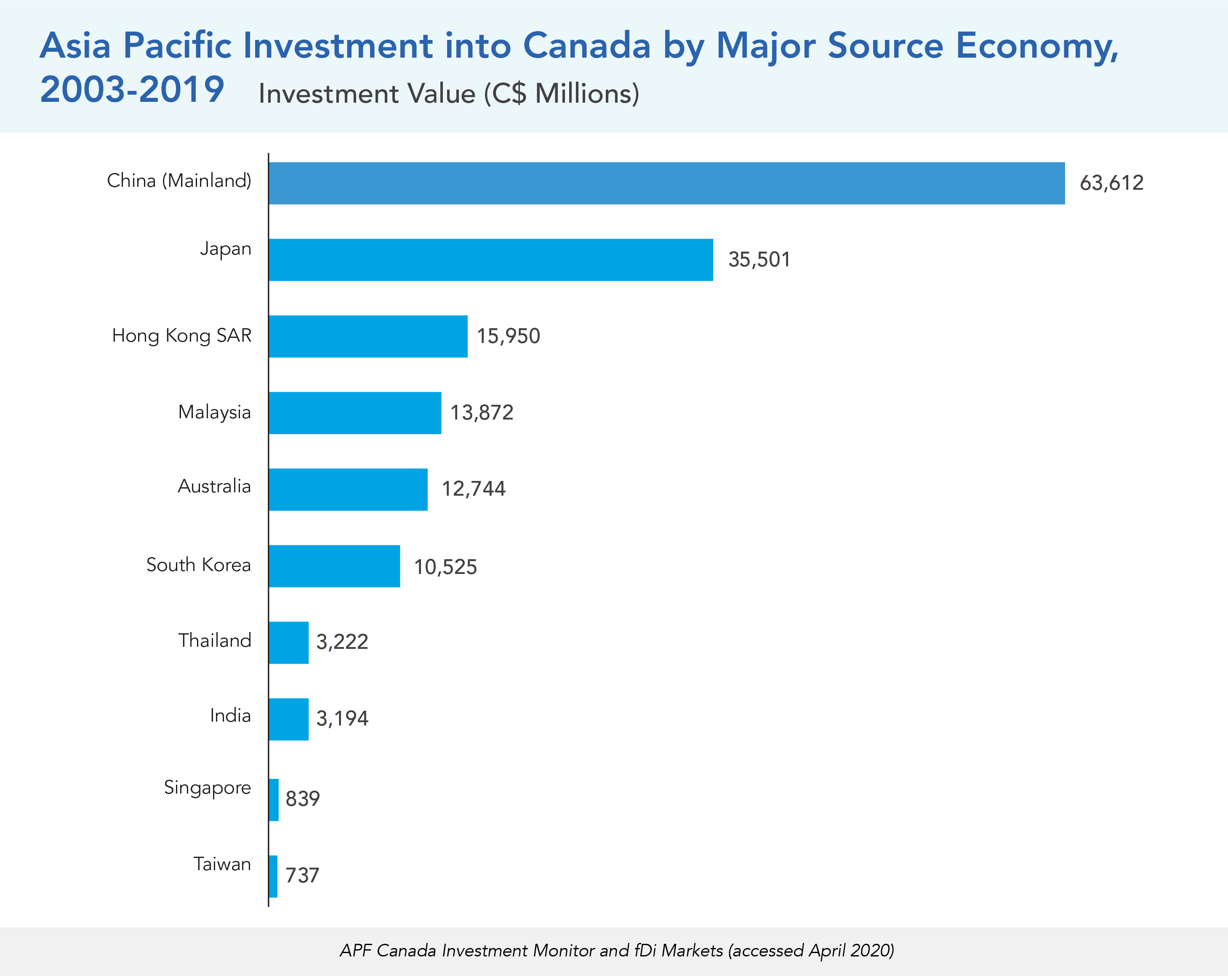 Asia Pacific Investment into Canada by Major Source Economy, 2003-2019