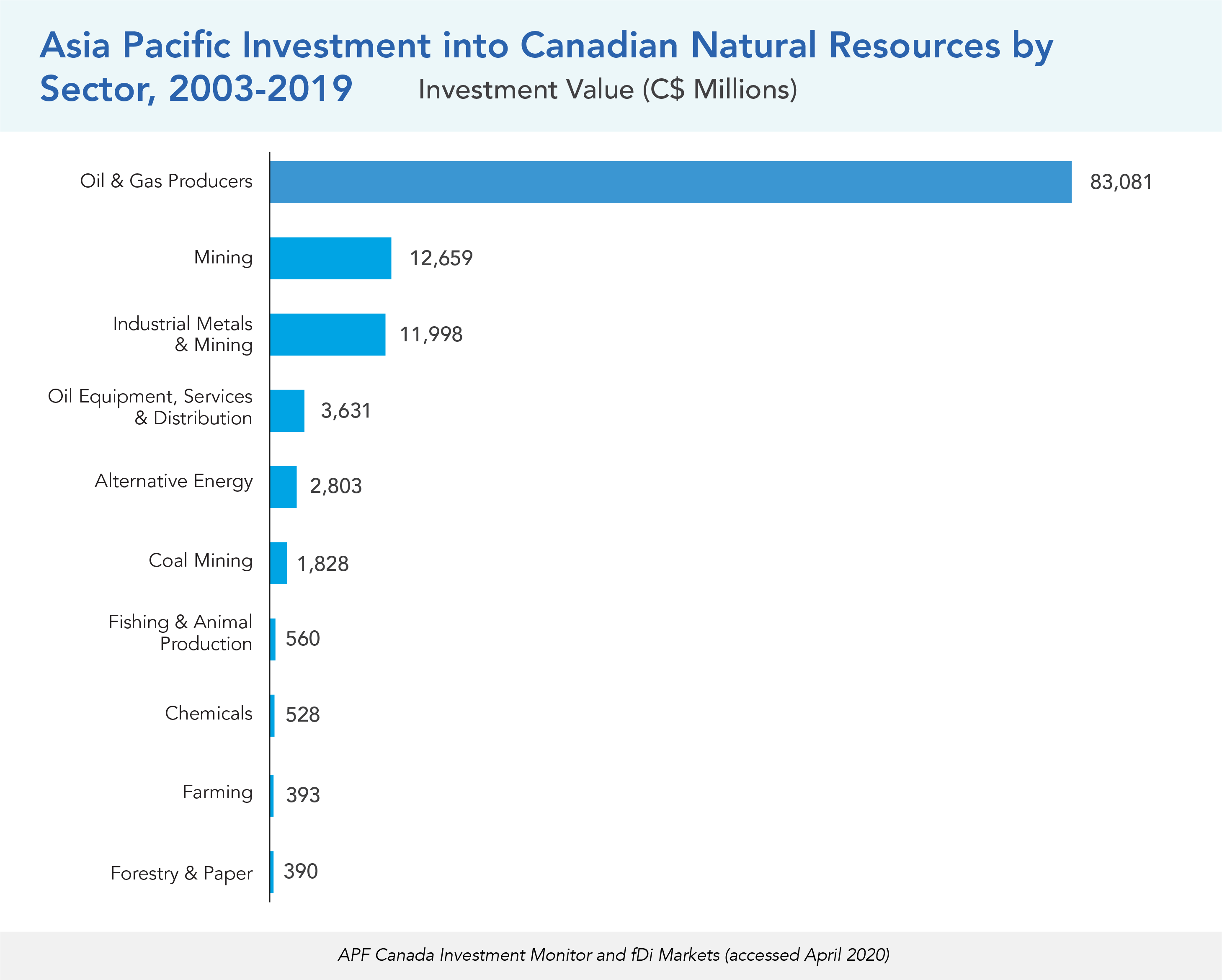 Asia Pacific Investment into Canadian Natural Resources by Sector, 2003-2019