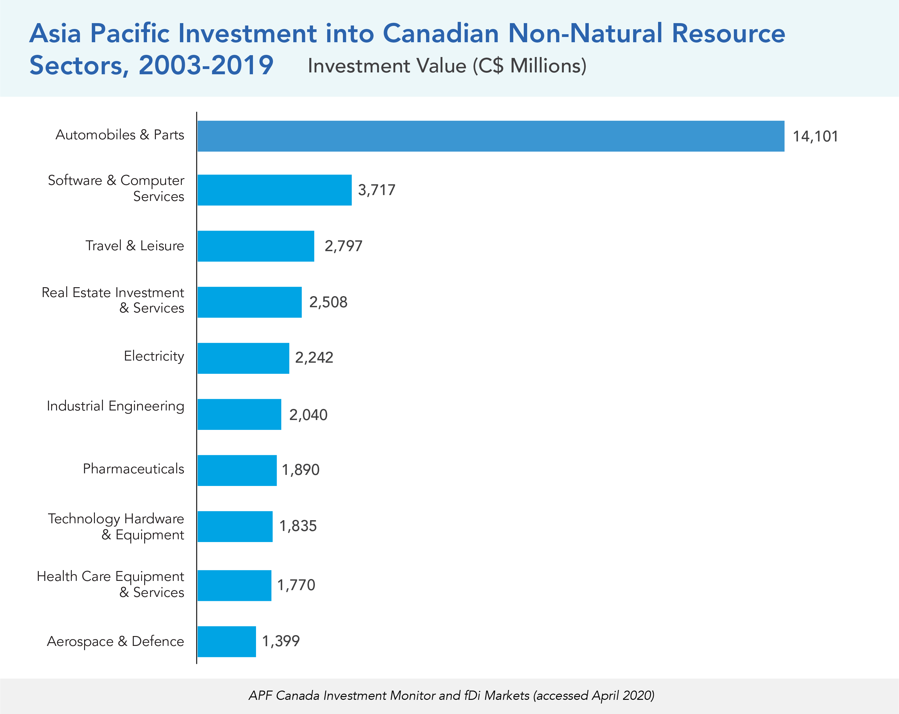 Asia Pacific Investment into Canadian Non-Natural Resource Sectors, 2003-2019