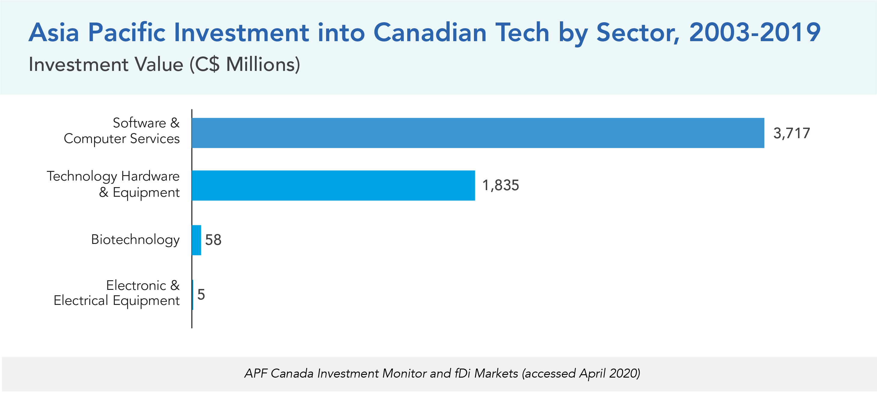 Asia Pacific Investment into Canadian Tech by Sector, 2003-2019