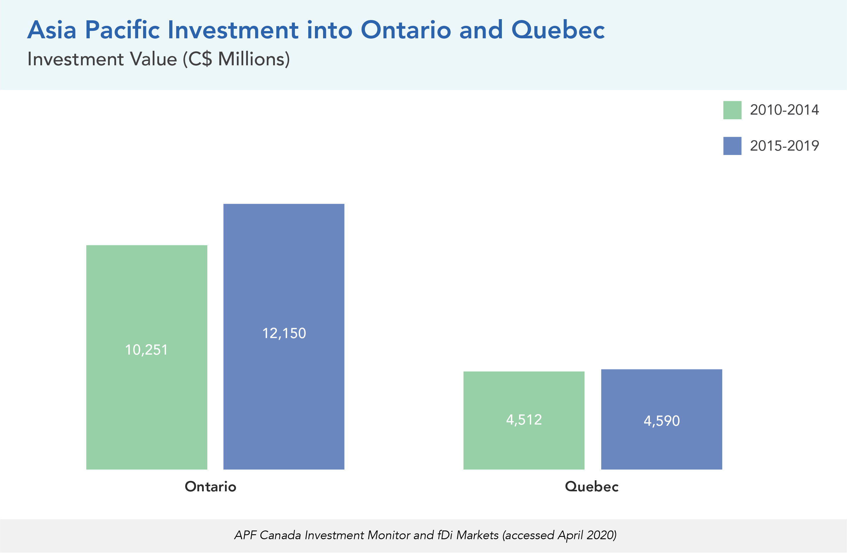 Asia Pacific Investment into Ontario and Quebec