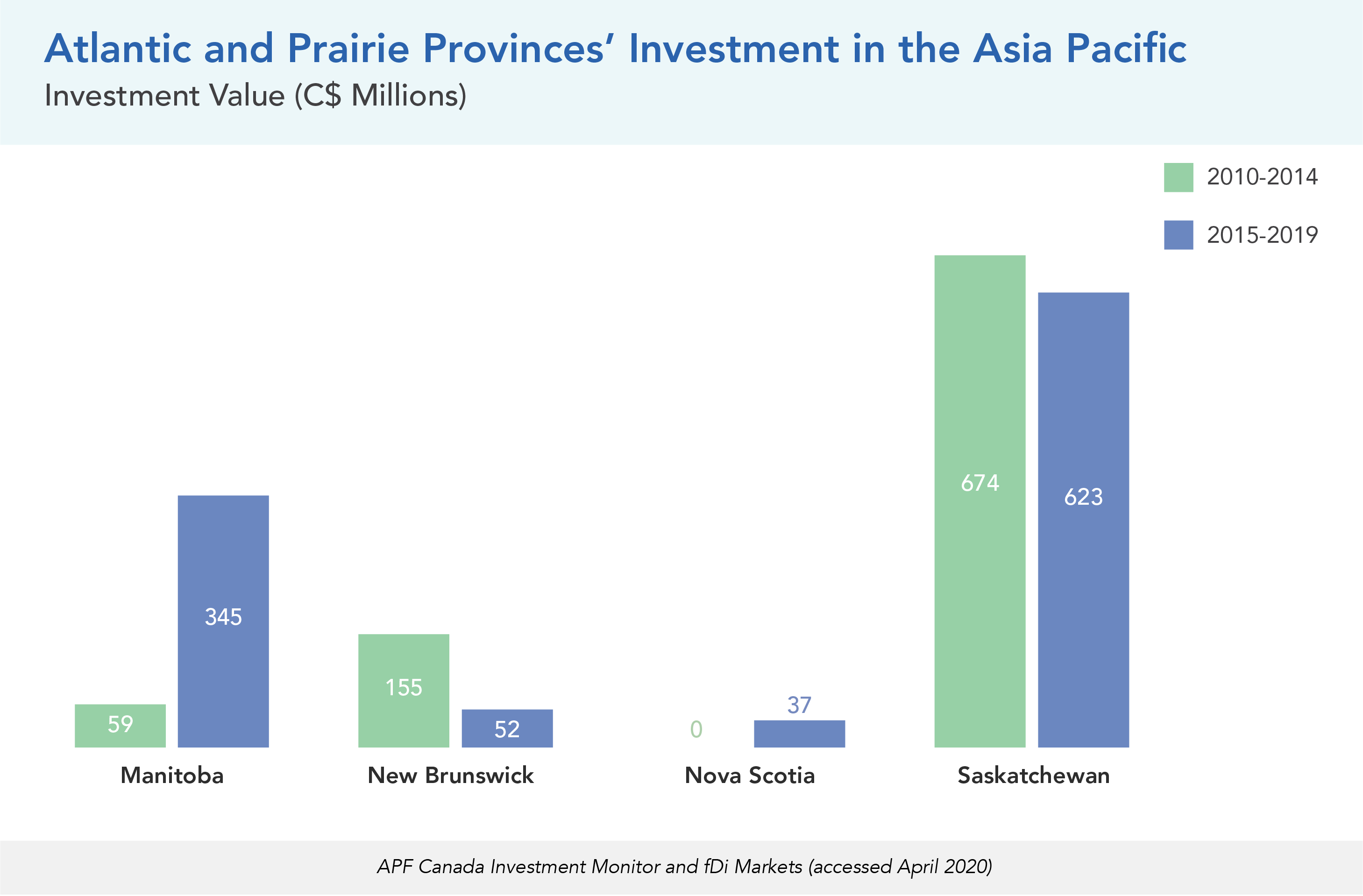 Atlantic and Prairie Provinces' Investment in the Asia Pacific