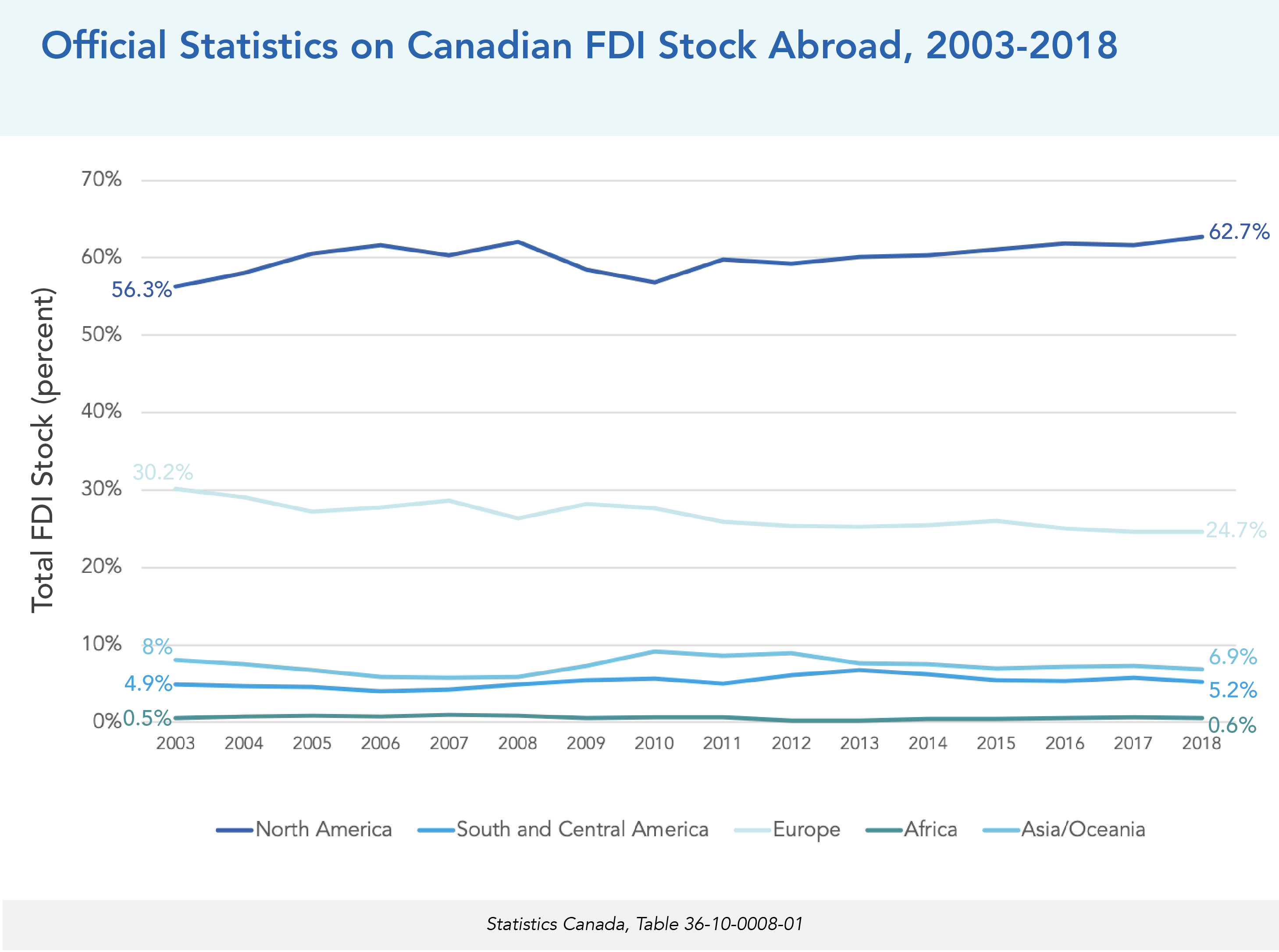 Official Statistics on Canadian FDI Stock Abroad, 2003-2018