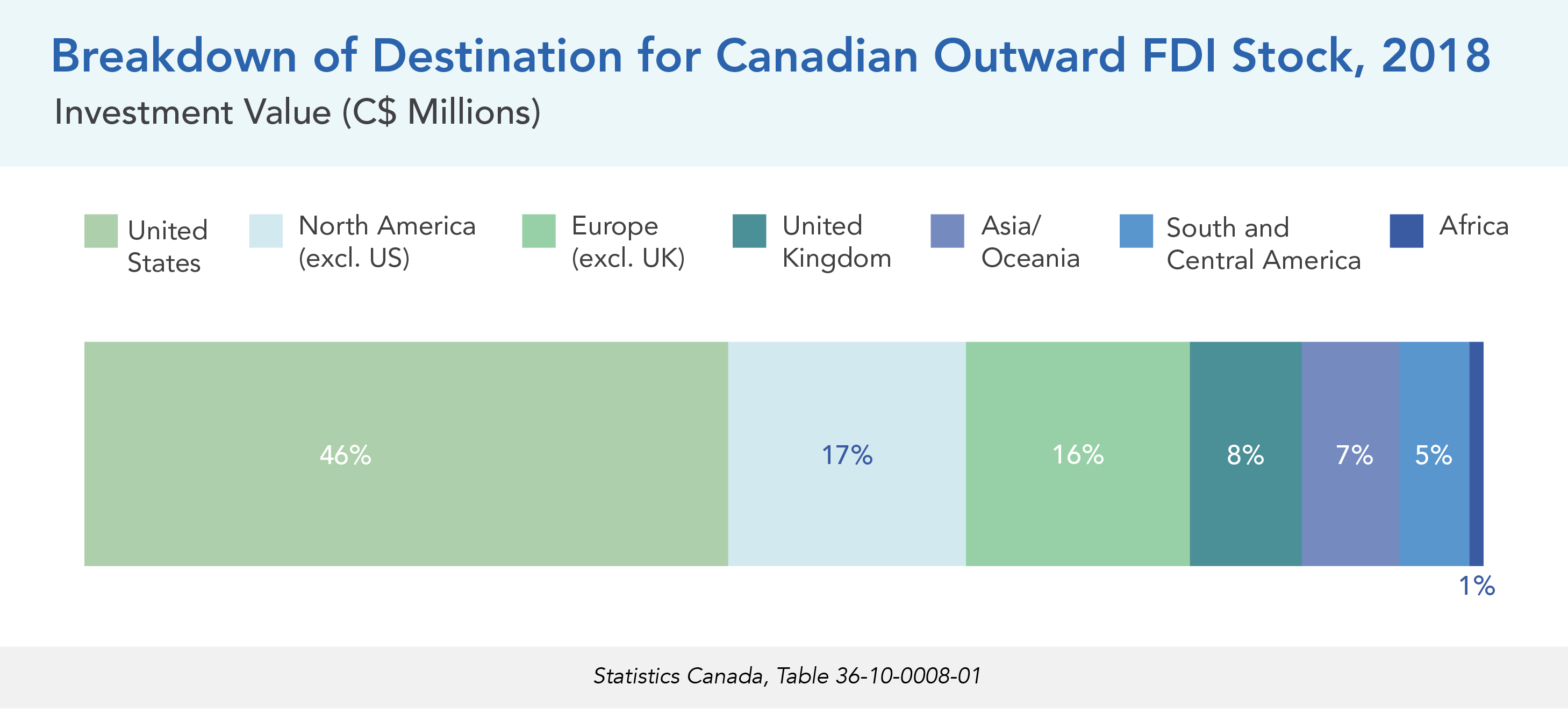 Breakdown of Destination for Canadian Outward FDI Stock, 2018