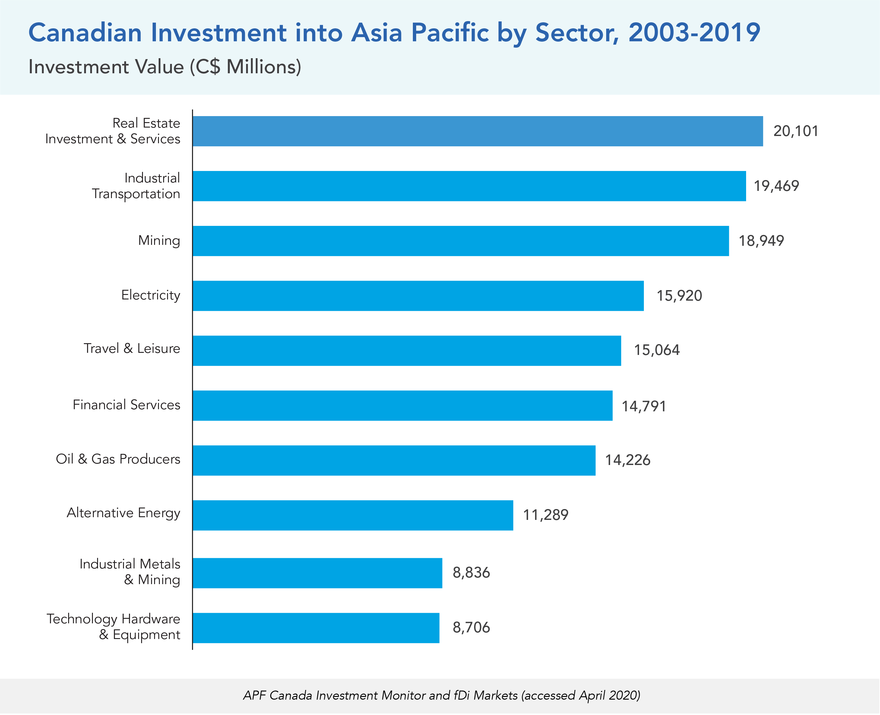 Canadian Investment into Asia Pacific by Sector, 2003-2019
