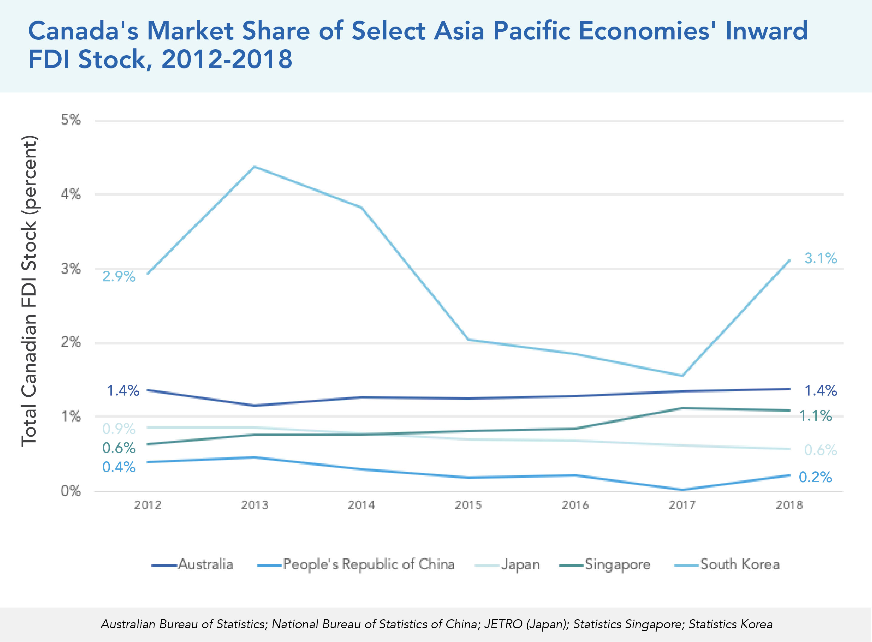 Canada's Market Share of Select Asia Pacific Economies' Inward FDI Stock, 2012-2018