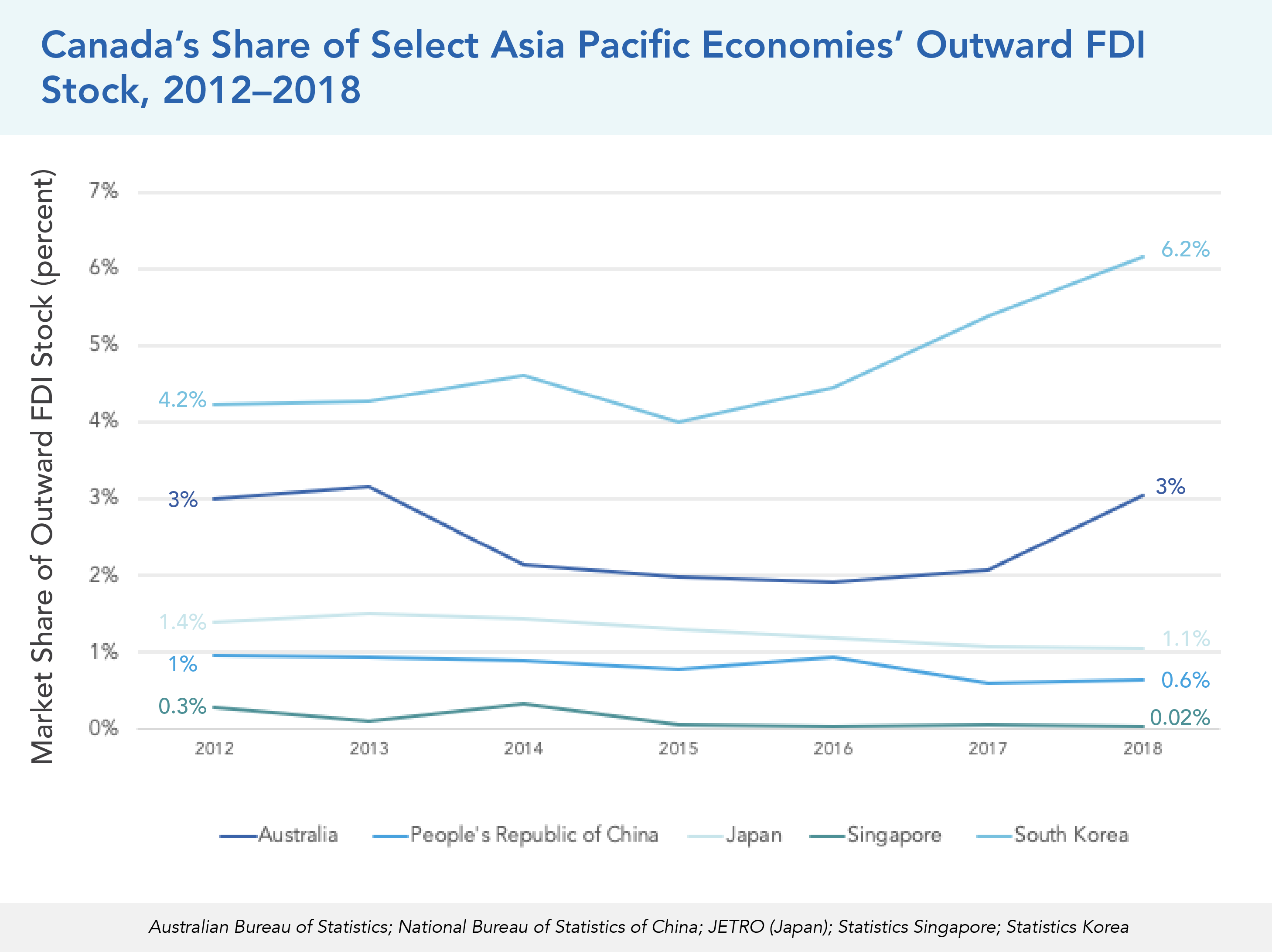 Canada's Share of Select Asia Pacific Economies' Outward FDI Stock, 2012–2018