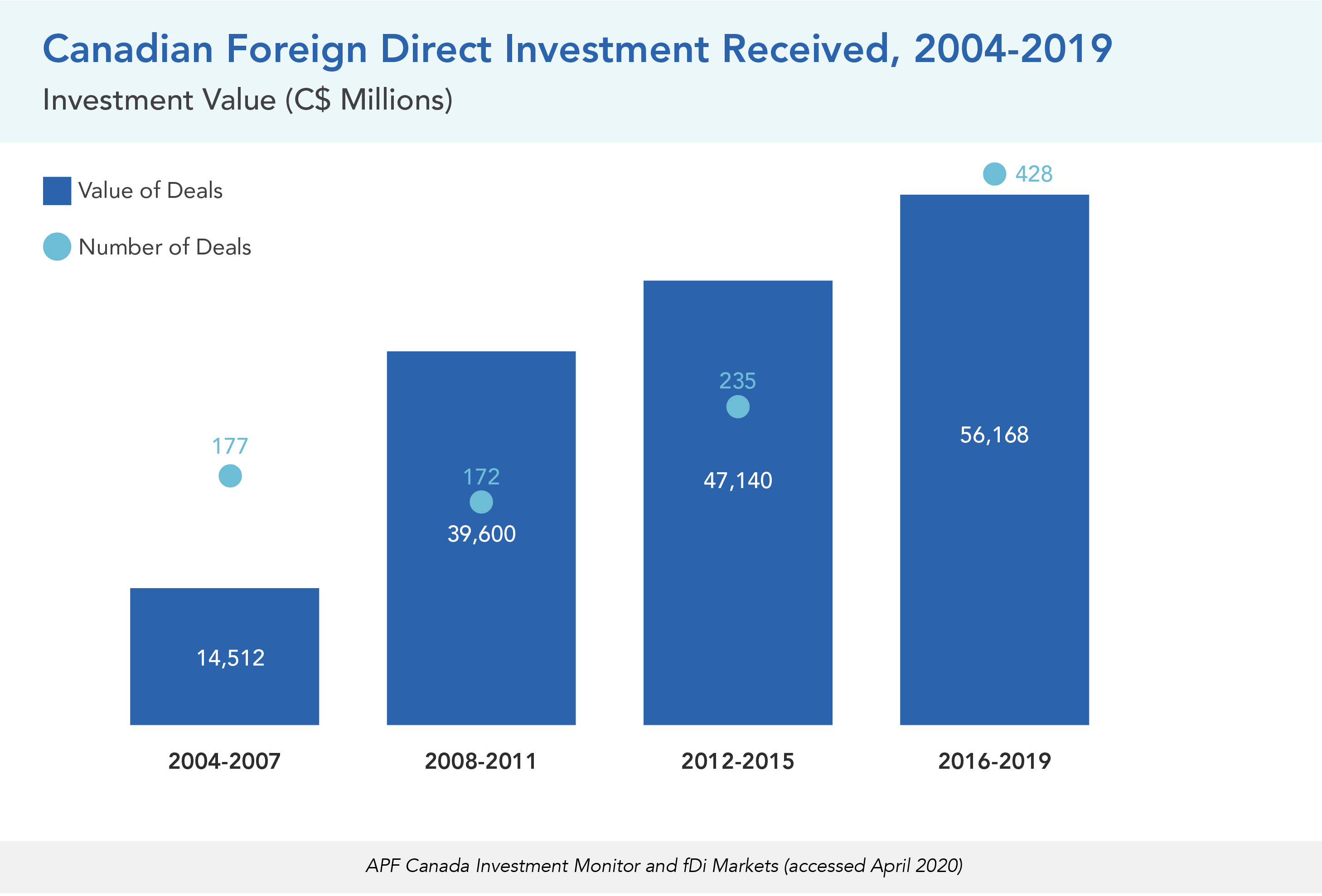 Canadian Foreign Direct Investment Received, 2004-2019