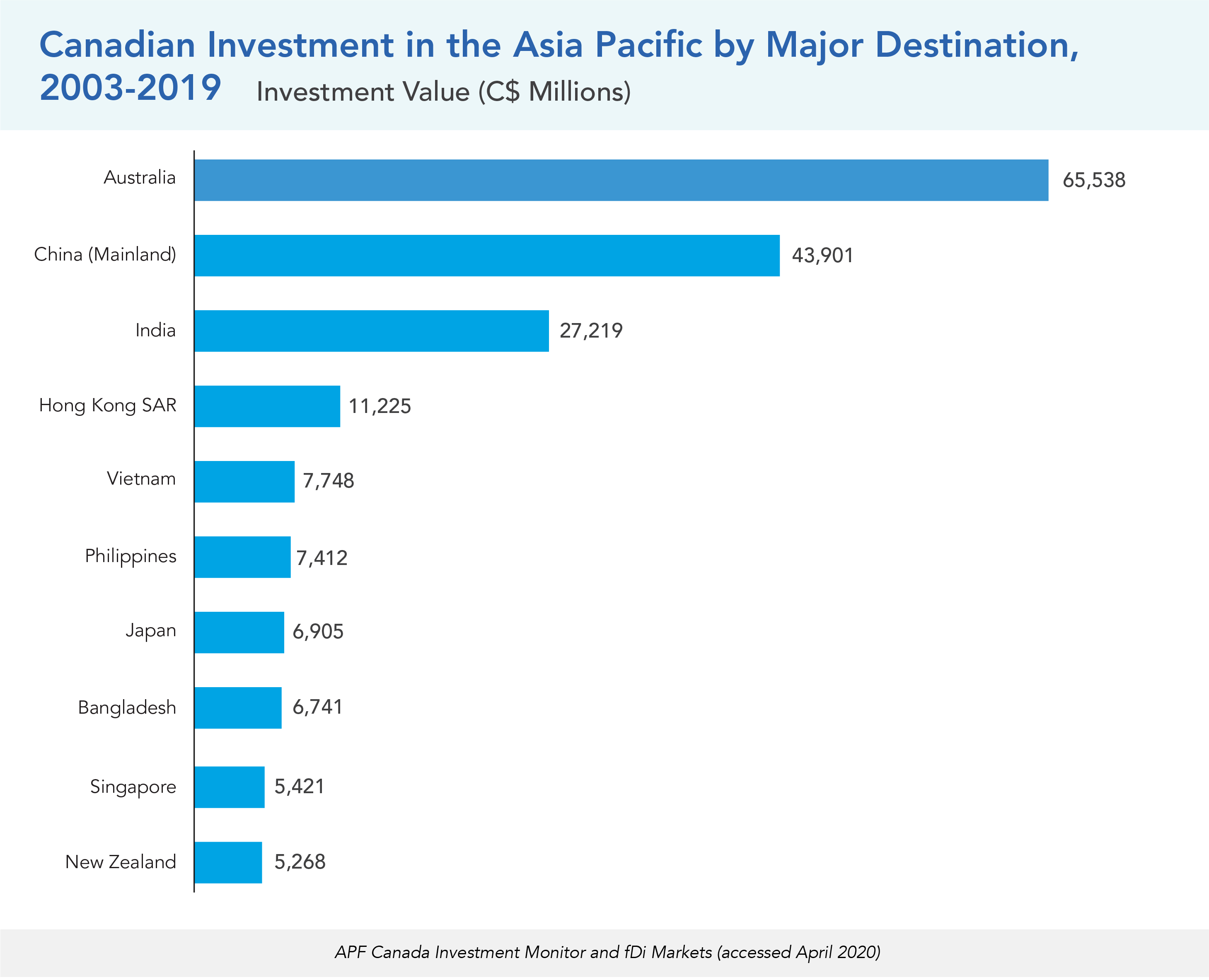 Canadian Investment in the Asia Pacific by Major Destination, 2003-2019