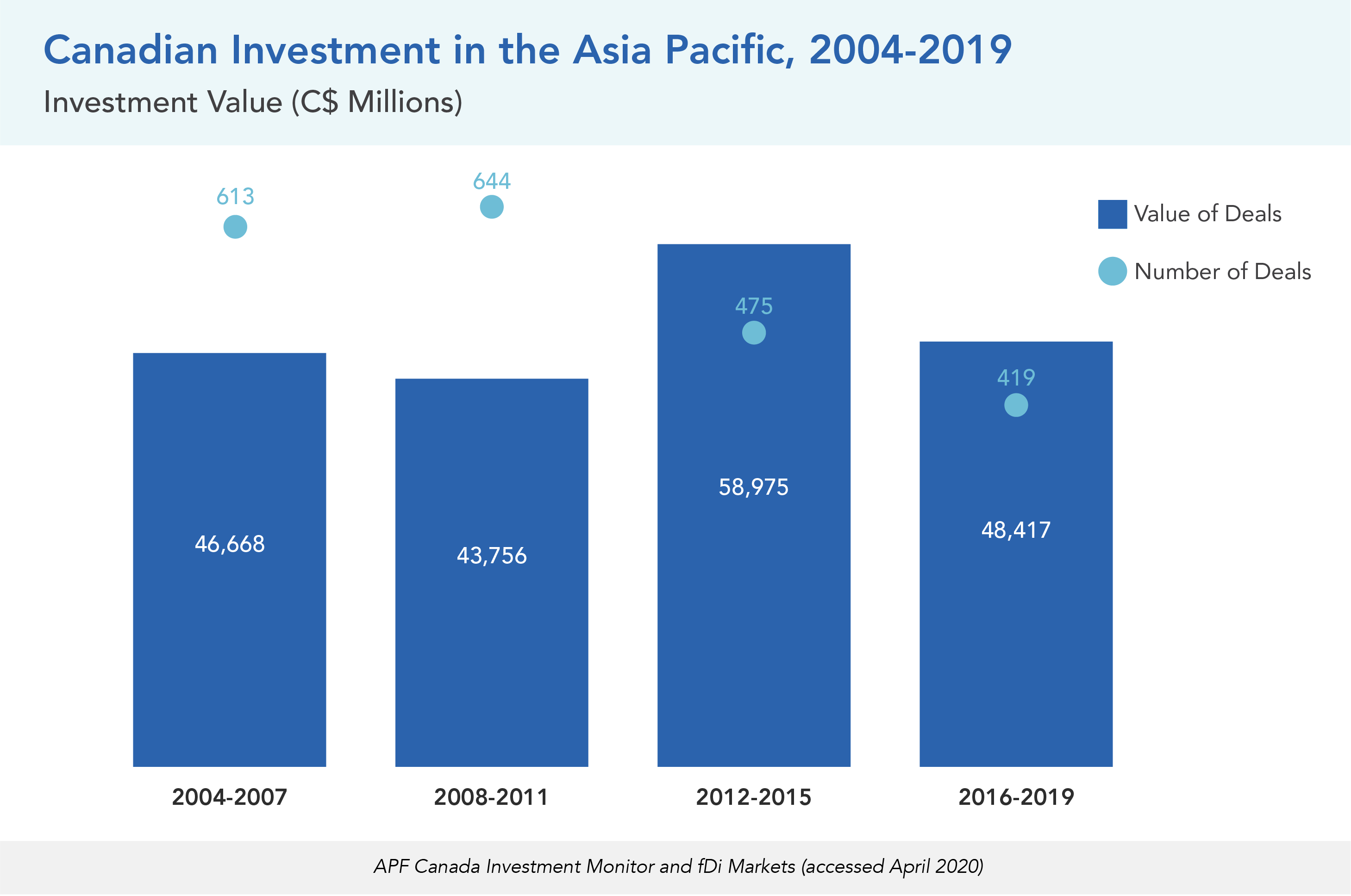 Canadian Investment in the Asia Pacific, 2004-2019