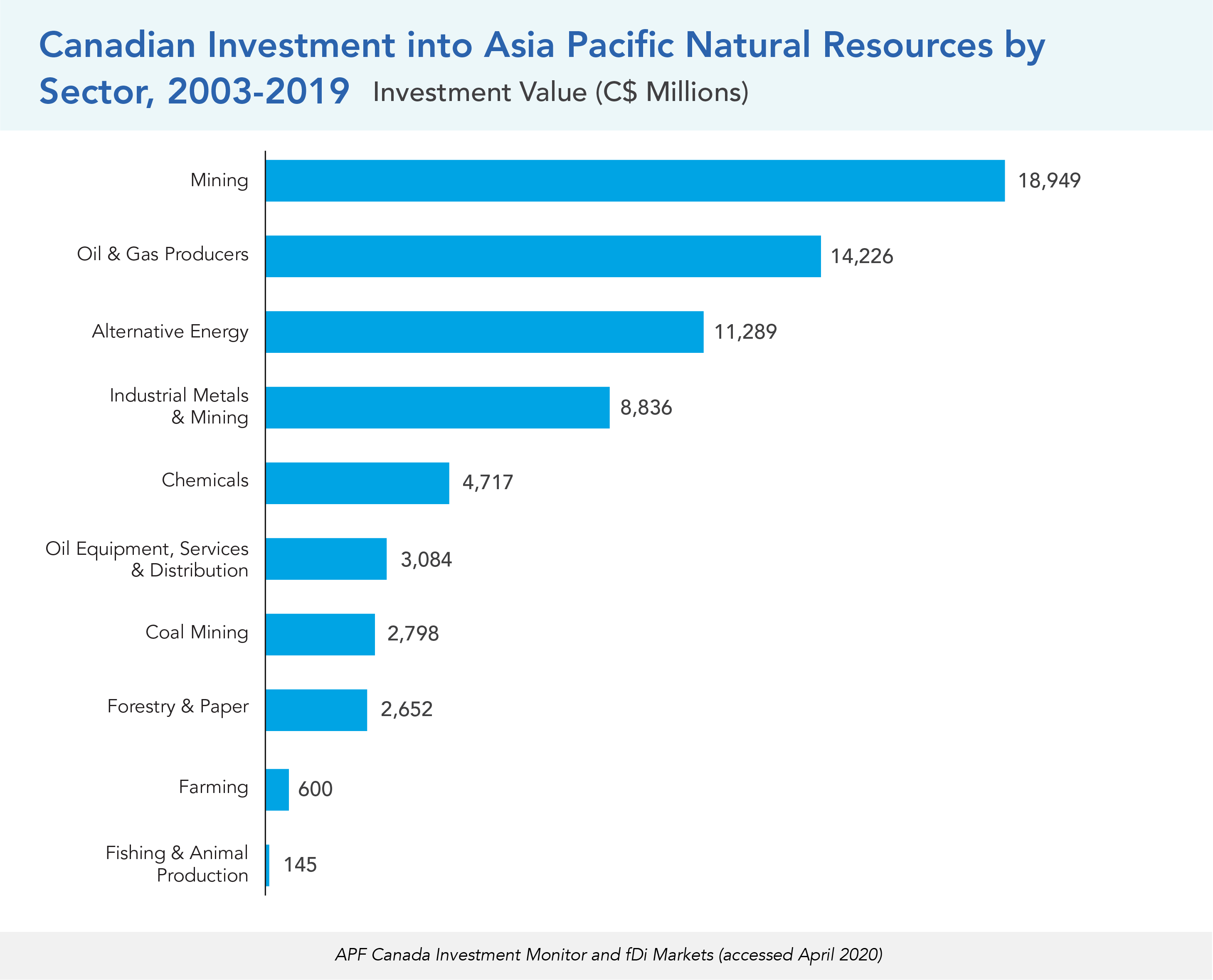 Canadian Investment into Asia Pacific Natural Resources by Sector, 2003-2019