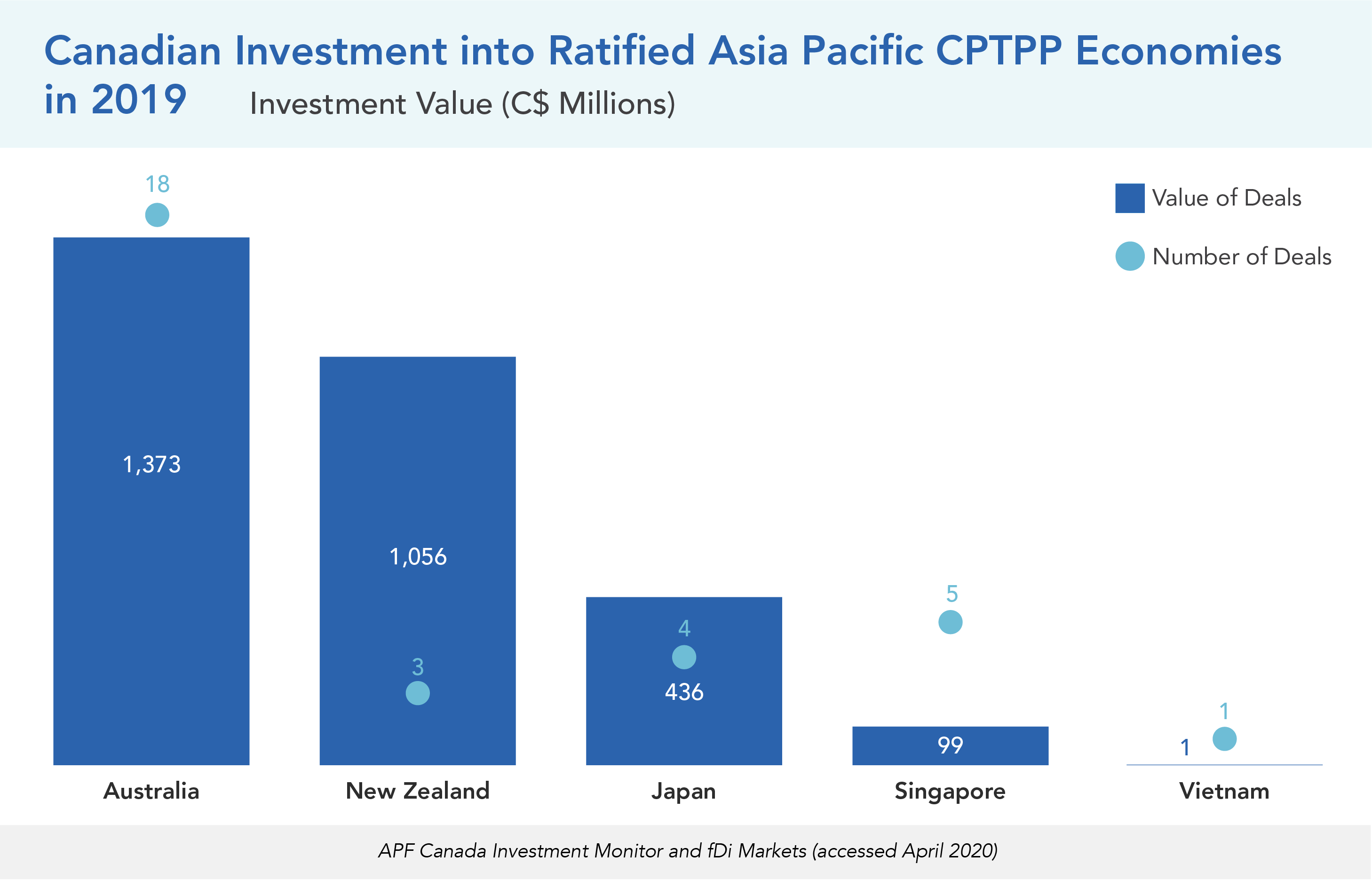 Canadian Investment into Ratified Asia Pacific CPTPP Economies in 2019