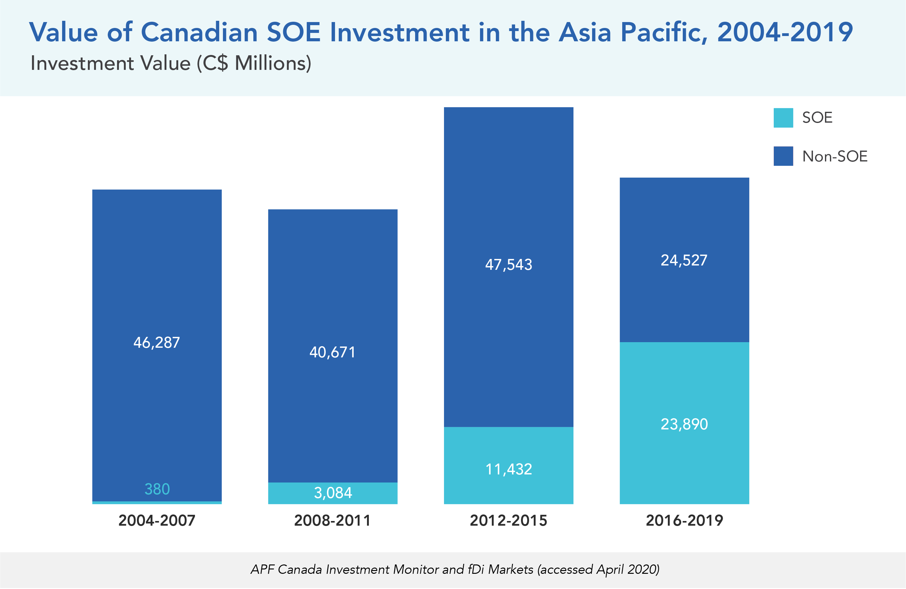 Value of Canadian SOE Investment in the Asia Pacific, 2004-2019
