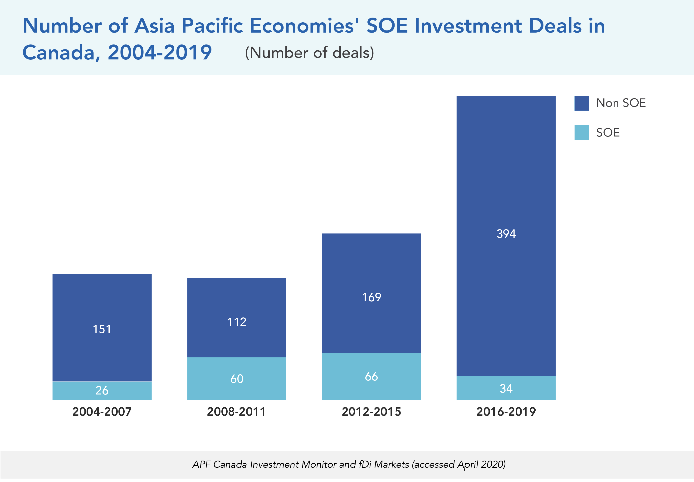 Number of Asia Pacific Economies' SOE Investment Deals in Canada, 2004-2019