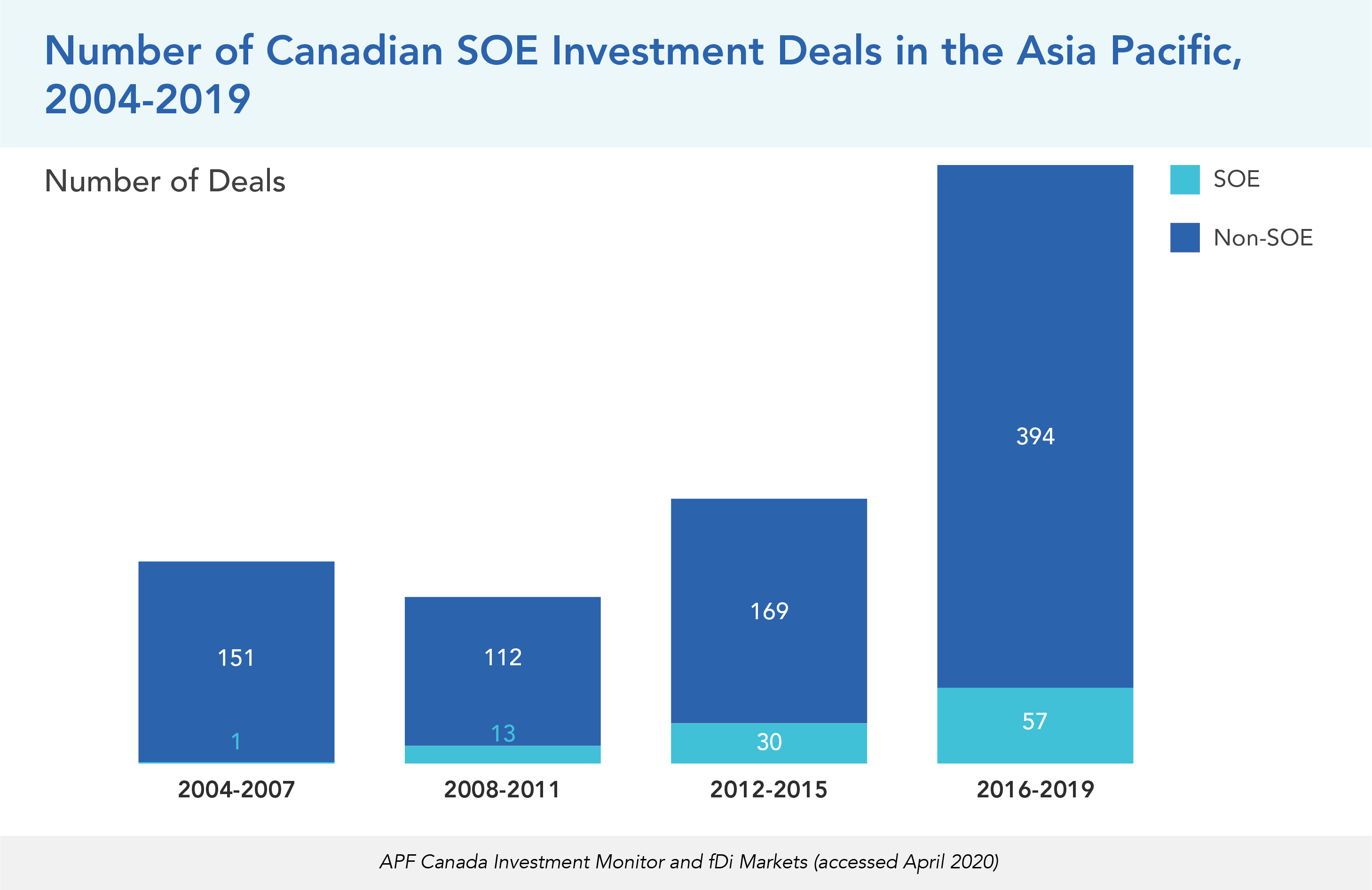Number of Canadian SOE Investment Deals in the Asia Pacific, 2004-2019