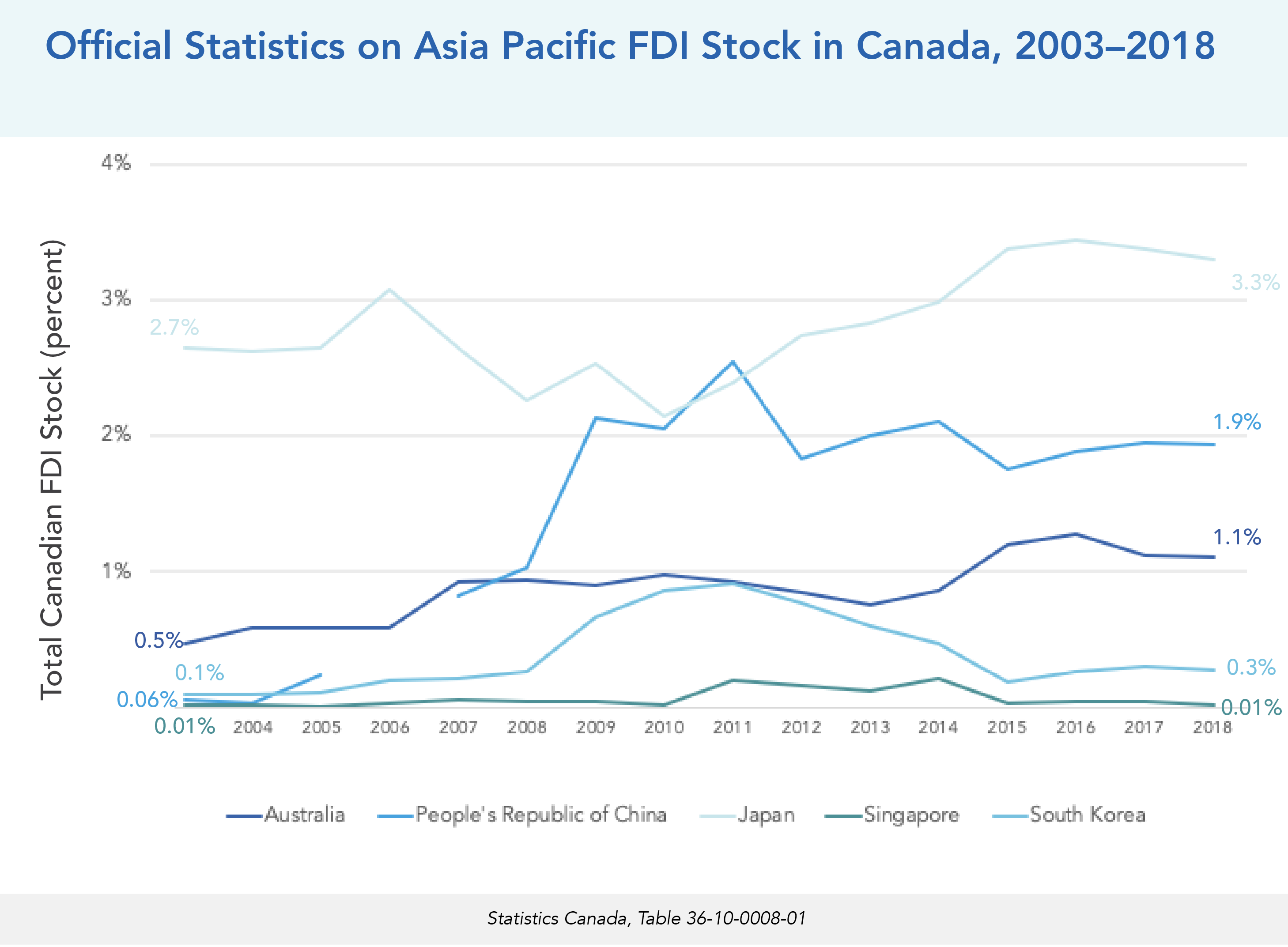 Official Statistics on Asia Pacific FDI Stock in Canada, 2003–2018