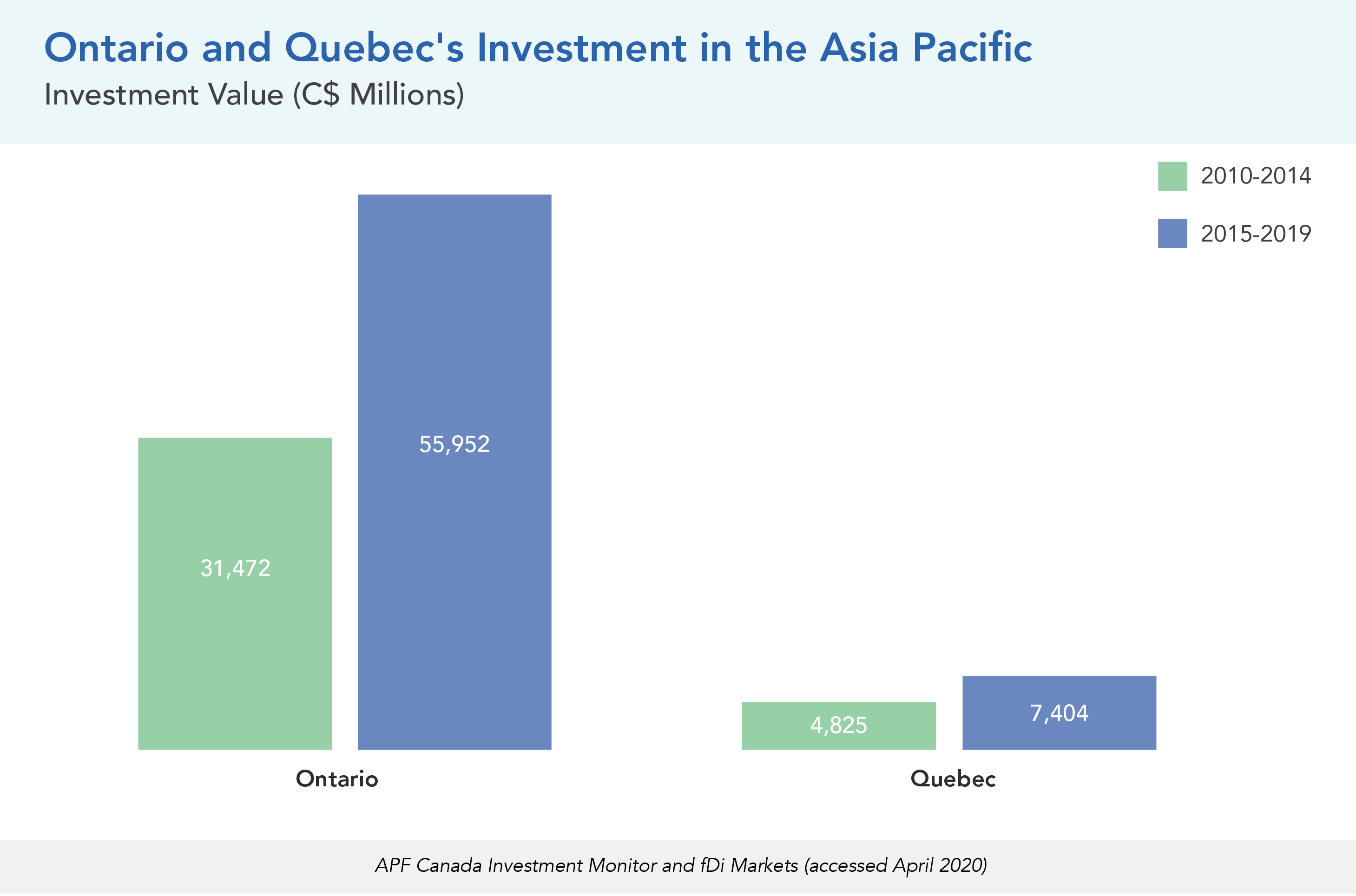 Ontario and Quebec's Investment in the Asia Pacific